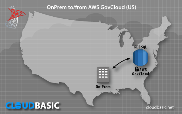 AWS Server Replication Use Case: OnPrem to/from AWS GovCloud (US)