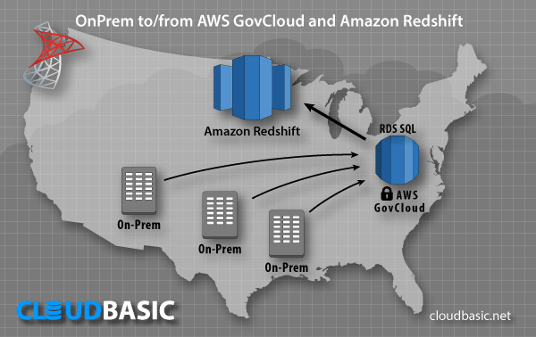AWS Server Replication Use Case: OnPrem to/from AWS GovCloud (US) - Amazon Redshift