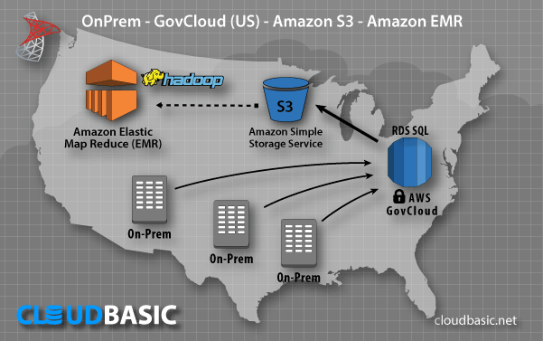 AWS Server Replication Use Case: OnPrem to/from AWS GovCloud (US) to Amazon S3 to Amazon EMR/Hadoop