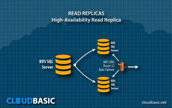 High-Availability Read Replica on AWS