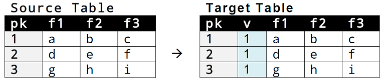 02_scd_type_2_seeding_tables