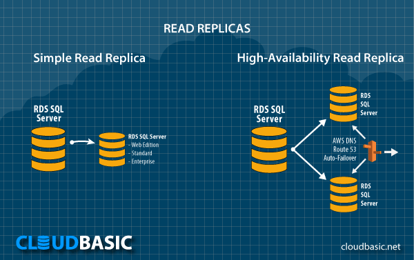 Simple and High-Availability Read Replicas on AWS