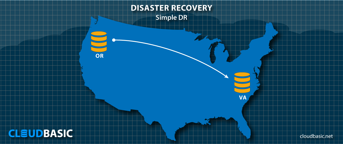USE CASE: Simple Disaster Recovery on AWS