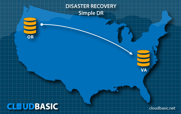 Disaster Recovery on AWS