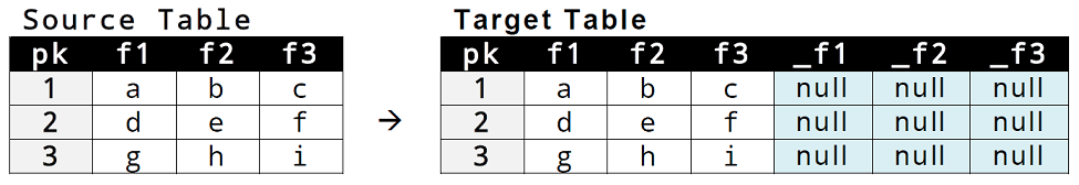 04_scd_type_3_seeding_tables