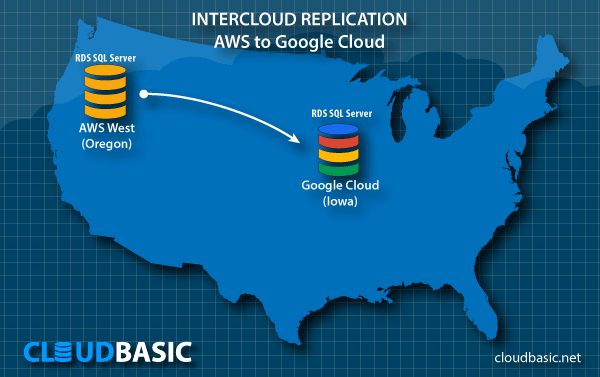 Intercloud DB Replication - AWS to Google Cloud