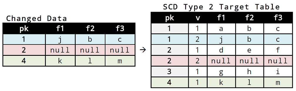 06_scd_type_2_content_change_tables