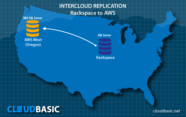 Rackspace to AWS Intercloud Replication