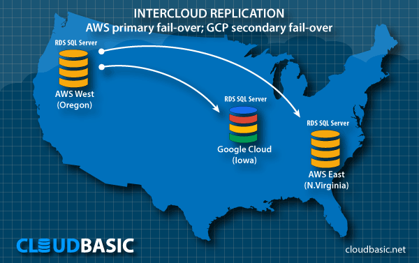 Intercloud DR - AWS and Google