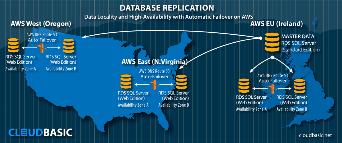 Data Locality with High Availability and Automatic Fail-over on AWS - US to EU