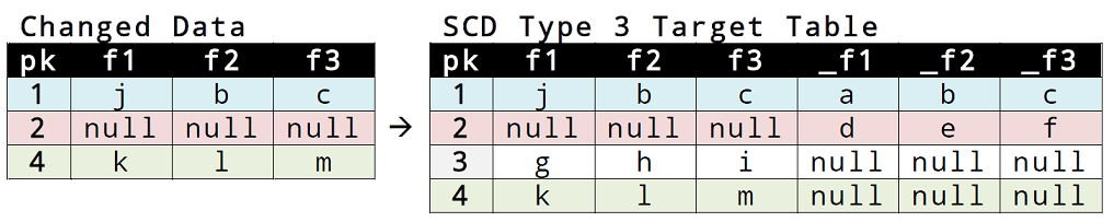 08_scd_type_3_content_change_tables