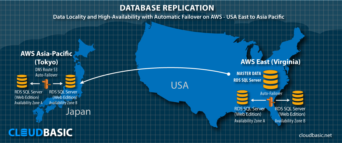 DataLocality with HA on AWS - US East to Asia-Pacific