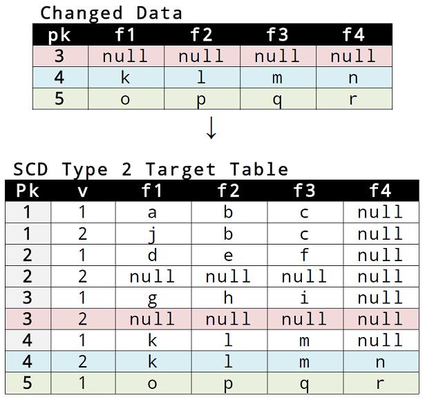 09_scd_type_2_data_strutures