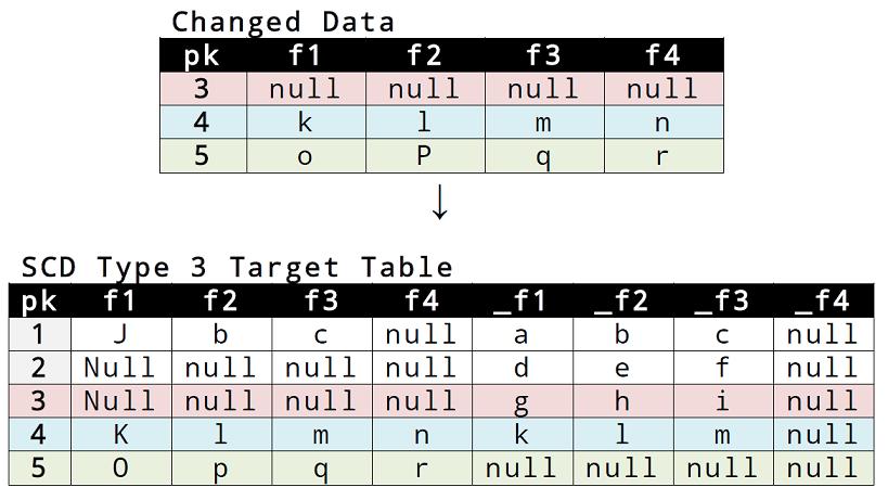 10_scd_type_3_data_strutures