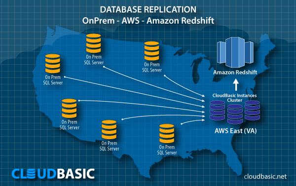 Use Cases - CloudBasic