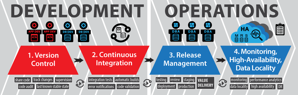 Database Lifecycle Management (DLM) Process Diagram - DevOps DLM
