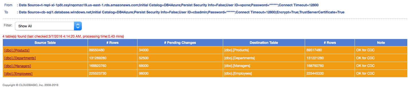 AWS-to-Azure Replication Benchmark Dashboard