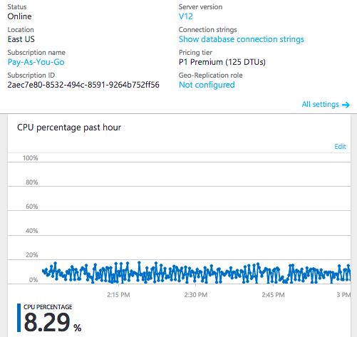 AWS-to-Azure Benchmark: Azure SQL P1 CPU