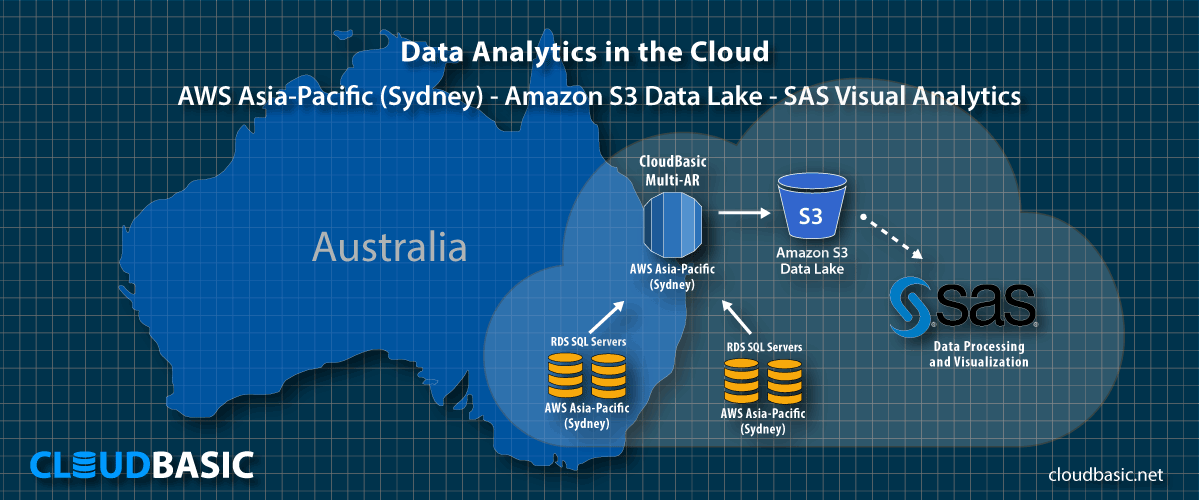 AWS RDS/SQL Server to S3 Data Lake/SAS scenario