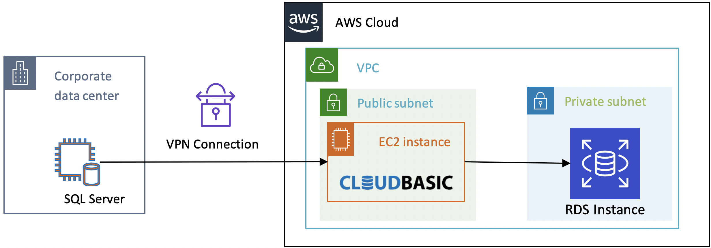 CloudBasic RDS365 - VPC Peering Security Diagram