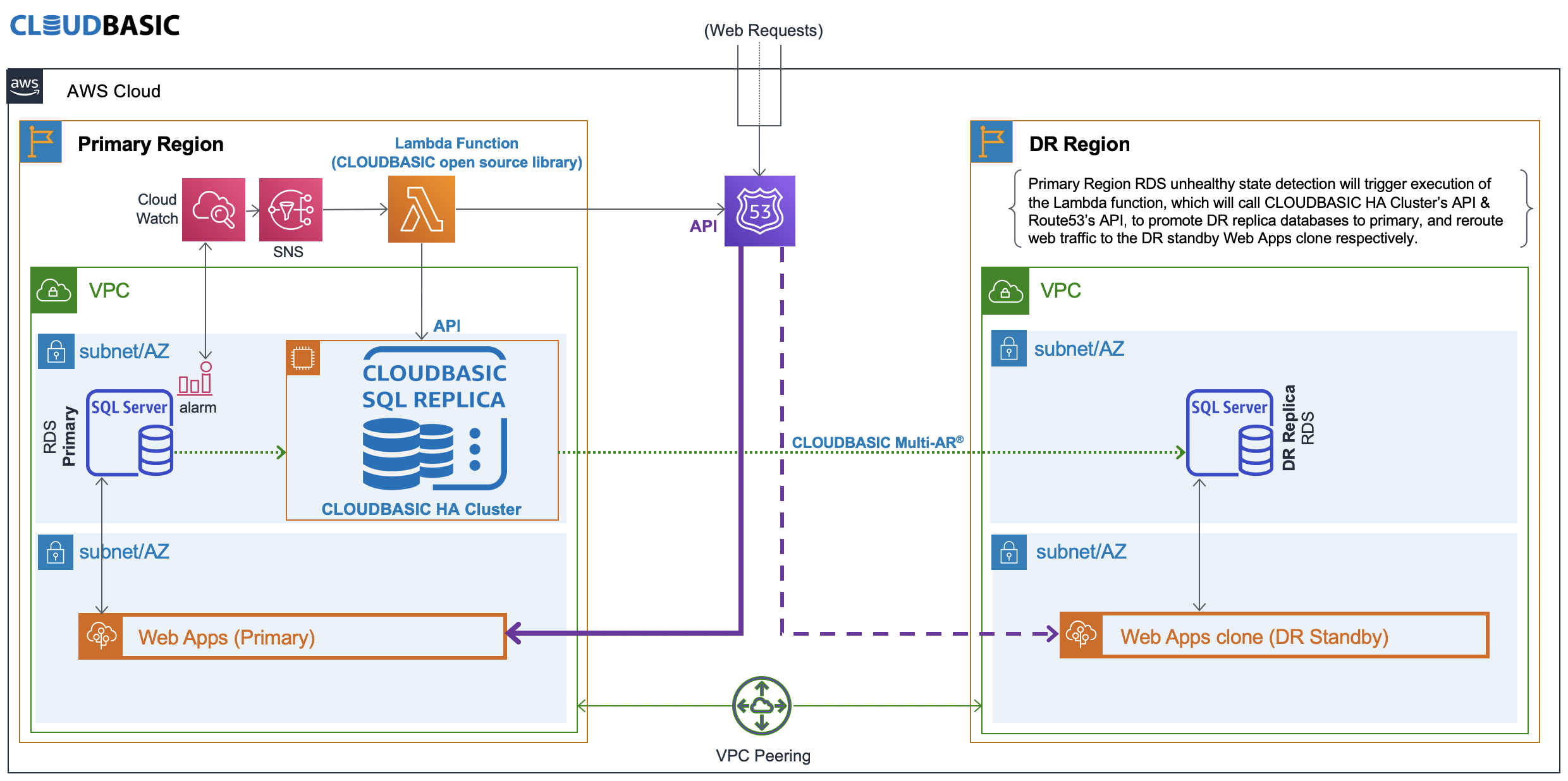 Automated Cross-Region Disaster Recovery on Amazon RDS for SQL Server using CLOUDBASIC for RDS SQL Server Read Replicas and AWS Lambda