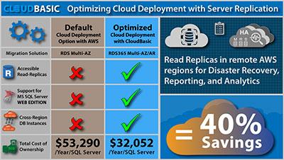 Optimized Cloud Deployment
