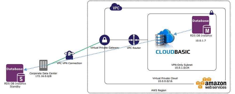 VPN/VPC - Replication over VPN/VPC - CloudBasic